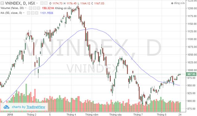 Tâm điểm tuần chuyển nhượng cuối tháng 8: Vn-Index kiểm định mốc 1.000 điểm? - Ảnh 1.