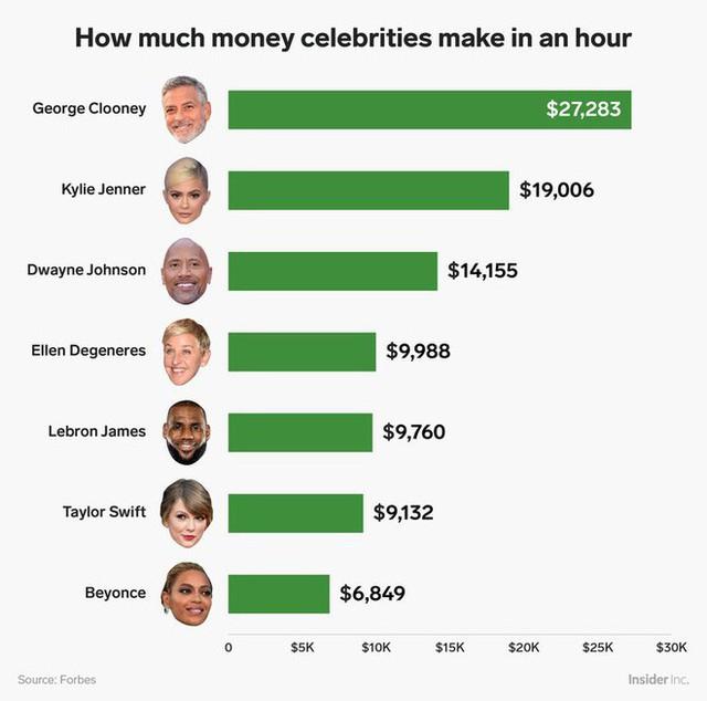 Jeff Bezos và một số tỷ phú, ngôi sao danh tiếng địa cầu kiếm được bao nhiêu tiền mỗi tiếng trong năm vừa qua? - Ảnh 1.