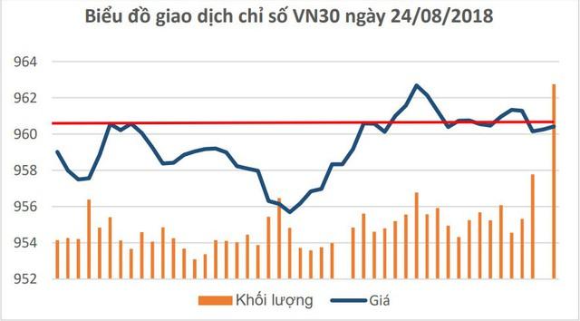 Thị trường chứng khoán phái sinh ngày 27/08: Đà tăng suy yếu, rung lắc có thể xuất hiện - Ảnh 1.