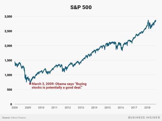 Ít ai biết rằng nhữngh đây 9 năm ông Obama đã đưa ra lời khuyên vĩ đại nhất lịch sử cho những nhà đầu tư trên TTCK Mỹ - Ảnh 1.