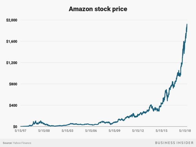 Không làm từ thiện nhiều như Bill Gates, người giàu nhất địa cầu Jeff Bezos sử dụng 150 tỷ USD tài sản của mình như thế nào? - Ảnh 4.