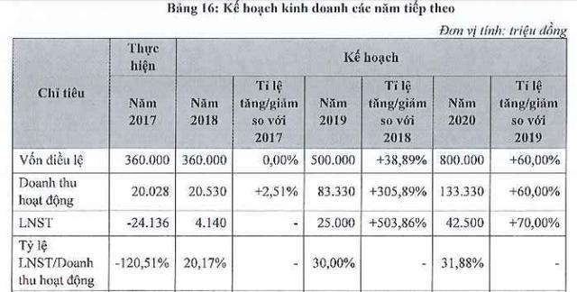 Chứng khoán Thành Công (TCSC) mang theo khoản lỗ lũy kế hơn 32 tỷ đồng lên sàn chứng khoán - Ảnh 2.