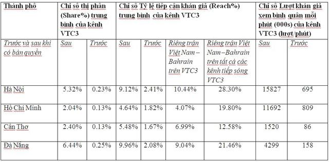 Chỉ số rating kênh VTC3 tăng chóng mặt sau khi có bản quyền ASIAD 2018 - Ảnh 1.