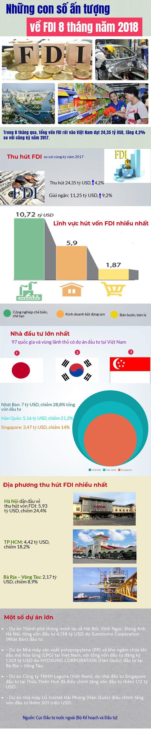 Infographics: Những con số ấn tượng về FDI 8 tháng năm 2018 - Ảnh 1.