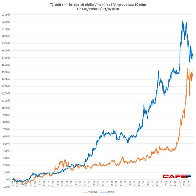 Lãi hàng nghìn % trong 10 năm: Điều không tưởng có thật cho cổ đông Vinamilk, Vingroup - Ảnh 3.