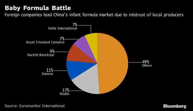 Các hãng sữa ngoại còn nhiều đất để bành trướng trên thị trường sữa Trung Quốc.