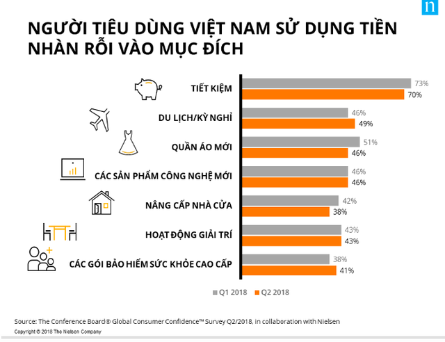 Người Việt Nam đứng thứ 2 địa cầu về tiết kiệm - Ảnh 1.