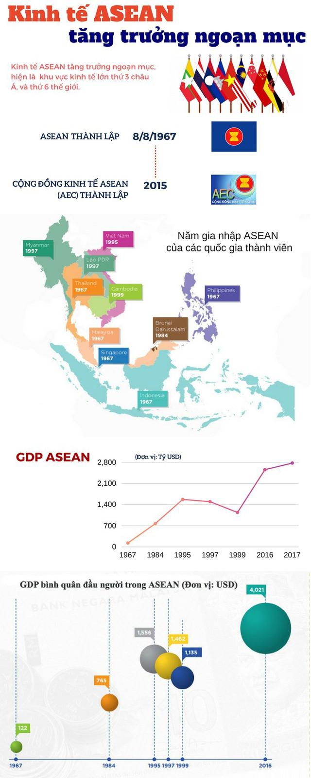 Kinh tế ASEAN tăng trưởng ngoạn mục - Ảnh 1.
