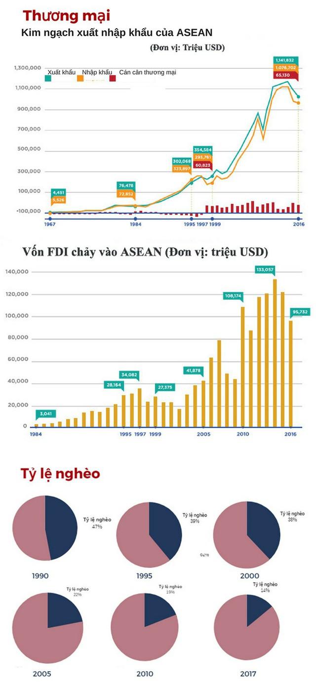 Kinh tế ASEAN tăng trưởng ngoạn mục - Ảnh 2.