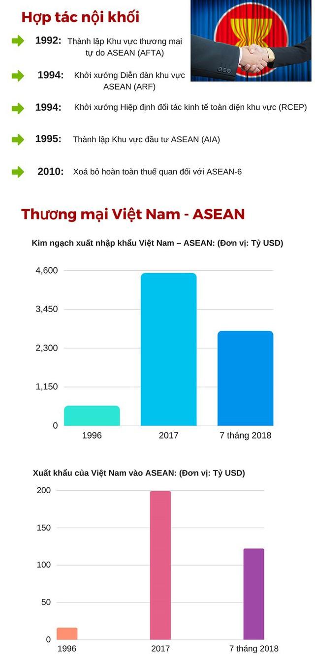 Kinh tế ASEAN tăng trưởng ngoạn mục - Ảnh 3.