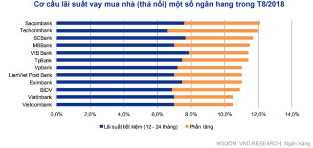 VNDS: Ngân hàng dần ưu tiên tăng trưởng tín dụng cho người vay mua nhà - Ảnh 2.