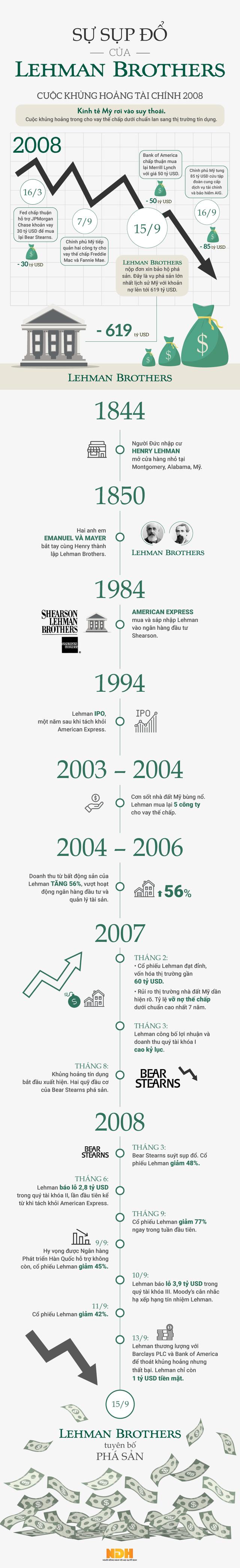[Infographic] Lehman Brothers và vụ sụp đổ chấn động phân khúc địa cầu năm 2008 - Ảnh 1.