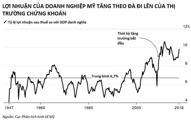 Kinh tế địa cầu ra sao 10 năm sau thảm họa Lehman Brothers - Ảnh 10.