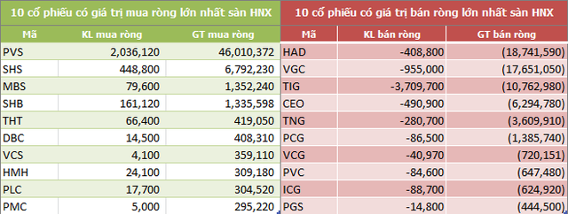 Tuần 10-14/8: Khối ngoại mua ròng 673 tỷ đồng, gom mạnh VNM, VCB và HPG - Ảnh 4.