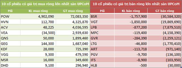 Tuần 10-14/8: Khối ngoại mua ròng 673 tỷ đồng, gom mạnh VNM, VCB và HPG - Ảnh 5.