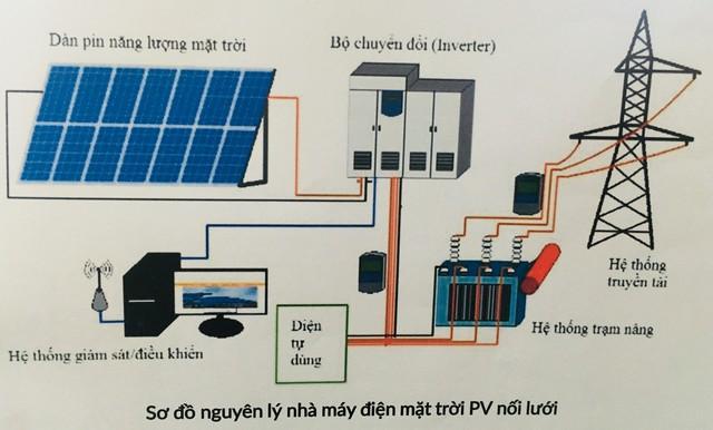 Tỉnh Long An khởi công dự án năng lượng mặt trời hơn 1.000 tỷ, dự đóng góp 60 triệu kWh/năm cho lưới điện quốc gia - Ảnh 1.