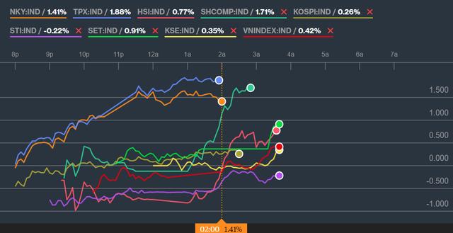 Đồng thuận cùng các TTCK Châu Á, Vn-Index đảo chiều tăng gần 6 điểm trong phiên chiều - Ảnh 1.