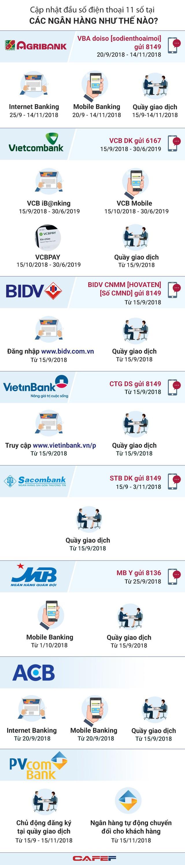 [Infographic] Cập nhật đầu số tel ở những ngân hàng như thế nào? - Ảnh 1.