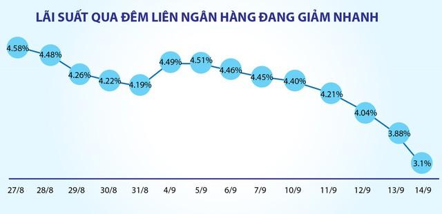 Lãi suất liên ngân hàng giảm rất mạnh - Ảnh 1.