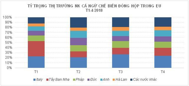 Vướng thẻ vàng xuất khẩu cá ngừ EU vẫn tiếp tục tăng trưởng - Ảnh 1.