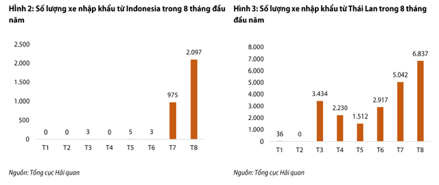 Ô tô nhập khẩu giảm mạnh về cả lượng , và giá trị - Ảnh 1.