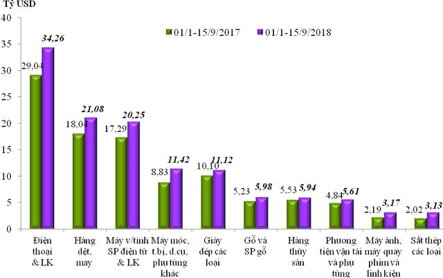 Tính đến giữa tháng 9 Việt Nam xuất siêu gần 6 tỷ USD  - Ảnh 1.