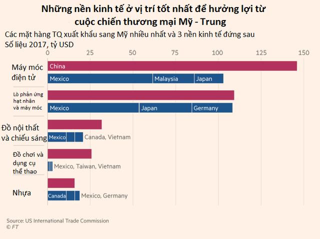 Những nền kinh tế sẽ hưởng lợi từ cuộc chiến thương mại Mỹ – Trung