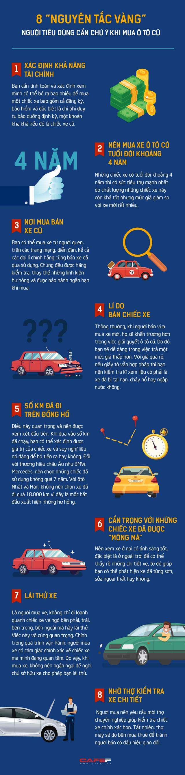 8 nguyên tắc vàng người tiêu dùng cần chú ý khi mua ô tô cũ - Ảnh 1.