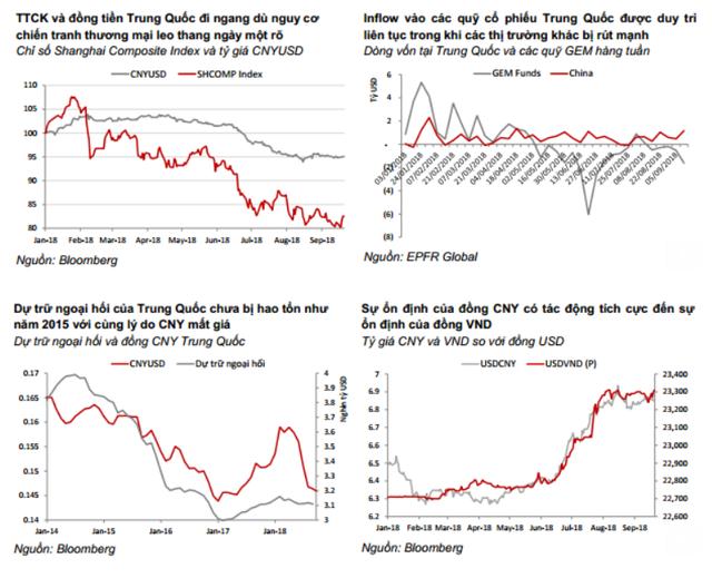 Chiến tranh thương mại leo thang, dòng tiền vẫn đổ vào Trung Quốc? - Ảnh 1.