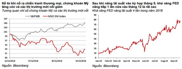 Chiến tranh thương mại leo thang, dòng tiền vẫn đổ vào Trung Quốc? - Ảnh 2.