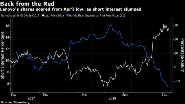 Cổ phiếu công nghệ tệ nhất thế giới làm điên đảo thị trường chứng khoán Trung Quốc suốt 5 tháng qua - Ảnh 1.