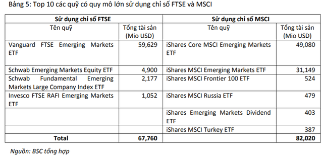Những cổ phiếu nào có thể vào danh mục khi FTSE nâng hạng phân khúc Việt Nam? - Ảnh 2.