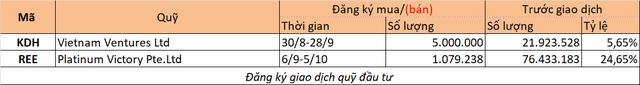 Chuyển động quỹ tuần 27/8-2/9: Nhiều quỹ chốt lời - Ảnh 2.
