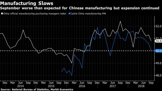 Lĩnh vực chế tạo sản xuất của Trung Quốc ngấm đòn chiến tranh thương mại - Ảnh 1.
