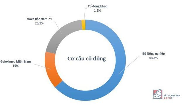 Biến động về có, đất vàng 2-4-6 Đồng Khởi (Sài Gòn) đang nằm trong tay ai? - Ảnh 2.