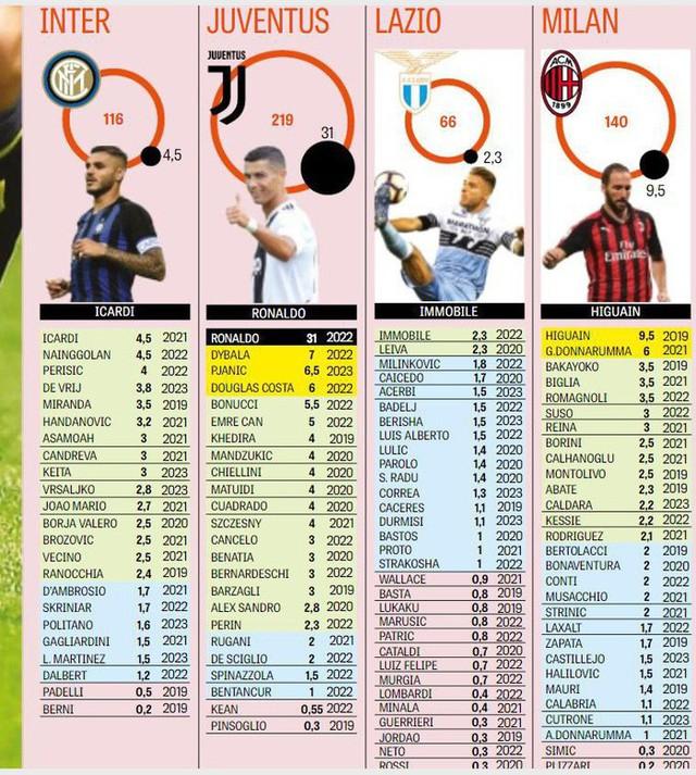 Ronaldo ăn lương gấp gần 5 lần Dybala - Ảnh 1.