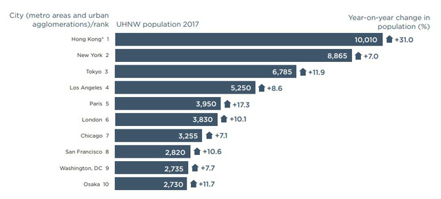 Giới siêu giàu Việt Nam tăng trưởng nhanh thứ ba địa cầu - Ảnh 2.