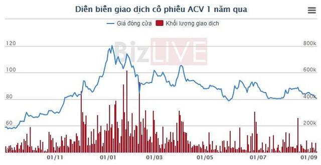 Bộ Giao thông Vận tải sắp thu về gần 1.900 tỷ đồng cổ tức của ACV - Ảnh 1.