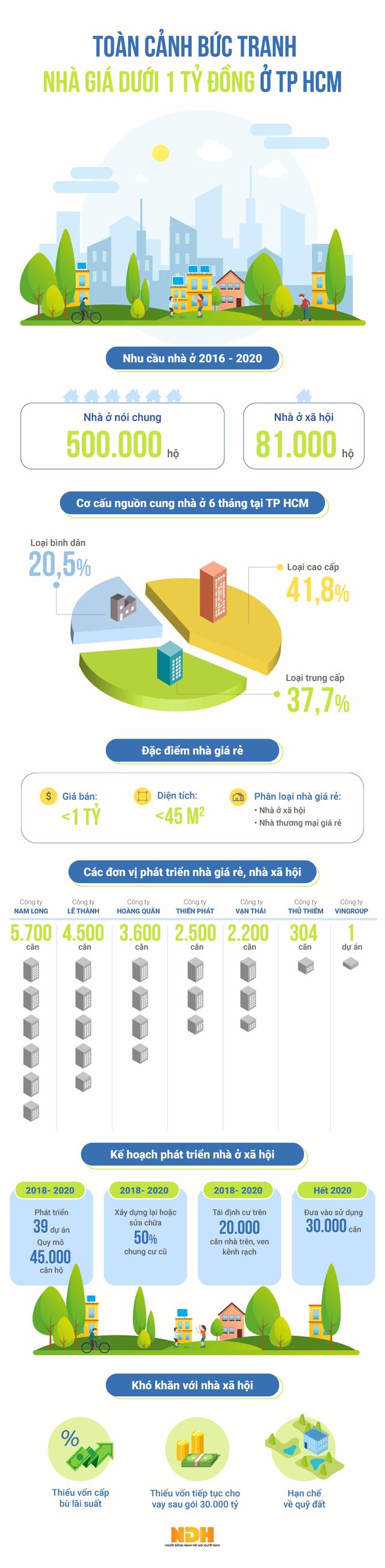 Infographic: Bức tranh nhà ở giá dưới 1 tỷ đồng ở TP HCM - Ảnh 1.