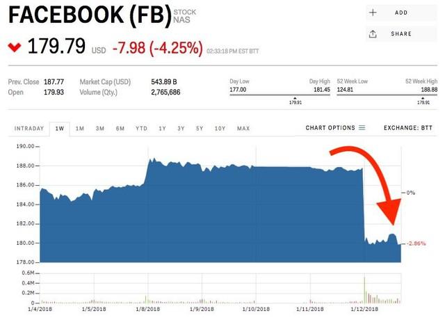 Facebook bị thổi bay 25 tỷ USD vốn hóa vì thay đổi giao diện nhưng các chuyên gia đánh giá đây là điều tốt - Ảnh 1.