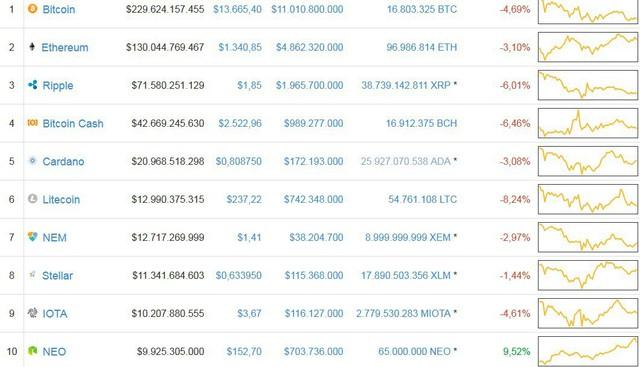 Chính phủ Mỹ chuẩn bị đấu giá lượng Bitcoin trị giá 53 triệu USD - Ảnh 1.