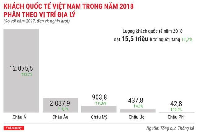 Toàn cảnh bức tranh kinh tế Việt Nam 2018 qua các con số - Ảnh 11.