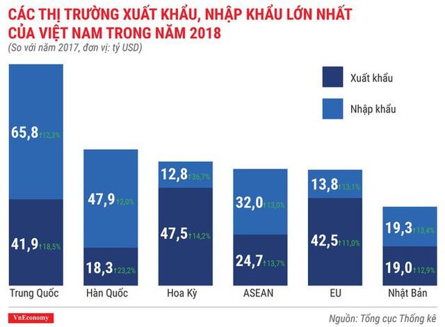 Toàn cảnh bức tranh kinh tế Việt Nam 2018 qua các con số - Ảnh 12.