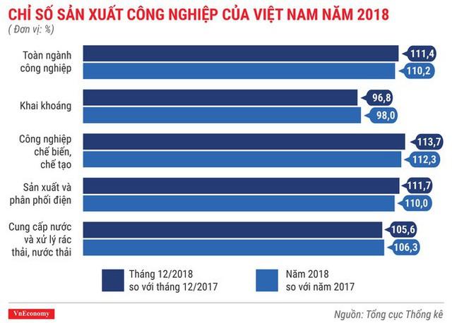 Toàn cảnh bức tranh kinh tế Việt Nam 2018 qua các con số - Ảnh 7.