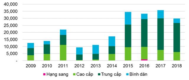 Giá chung cư Hà Nội có xu hướng giảm - Ảnh 1.