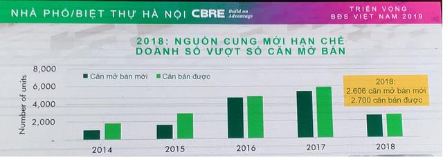 Lần đầu tiên trong 5 năm, giao dịch biệt thự, liền kề Hà Nội cao hơn lượng căn mở bán mới - Ảnh 1.