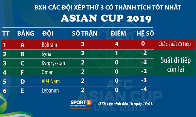 Kịch bản điên rồ: Việt Nam hòa Yemen, chỉ có 1 điểm vẫn vào vòng 1/8 - Ảnh 2.