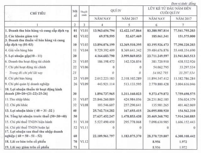 Nhờ chuyển nhượng đất, BED báo lãi quý 4 cao gấp 18 lần cùng kỳ, EPS cả năm đạt gần 9.000 đồng - Ảnh 1.