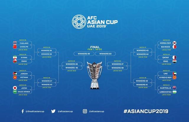 Xác định 8 cặp đấu vòng knock-out Asian Cup 2019, Việt Nam đối đầu Jordan - Ảnh 3.