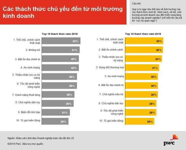 PwC: Triển vọng doanh thu giảm mạnh trong mắt các CEO toàn cầu - Ảnh 2.